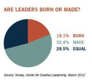 Leadership qualities are more than just qualities - they are skills that can be cultivated.