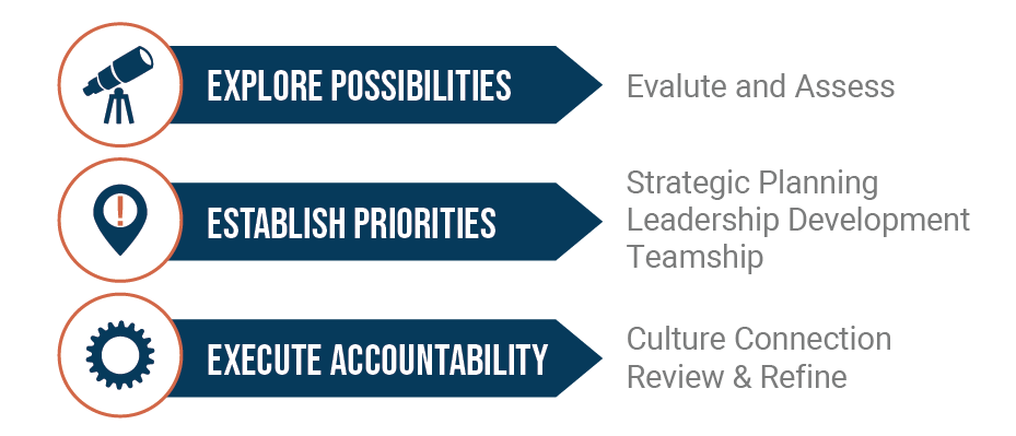 Applied Vision Work's Process includes exploring possibilities, establishing priorities, and executing accountability.